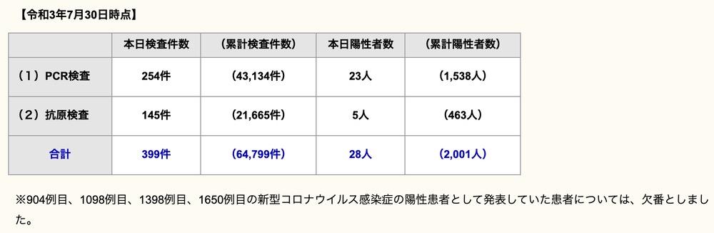 久留米市 新型コロナウイルスに関する情報【7月30日】
