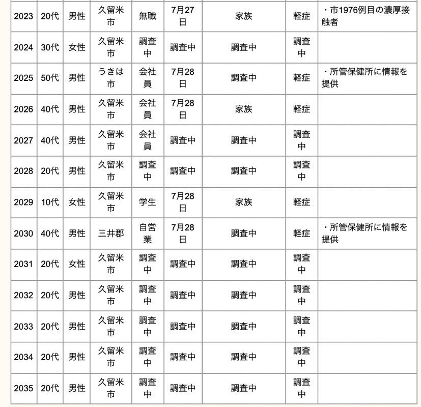 久留米市 新型コロナウイルスに関する情報【7月31日】