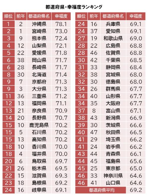 都道府県 幸福度ランキング