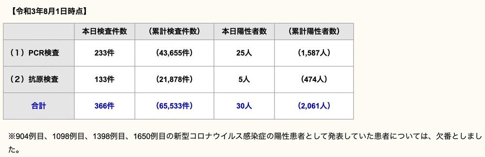 久留米市 新型コロナウイルスに関する情報【8月1日】