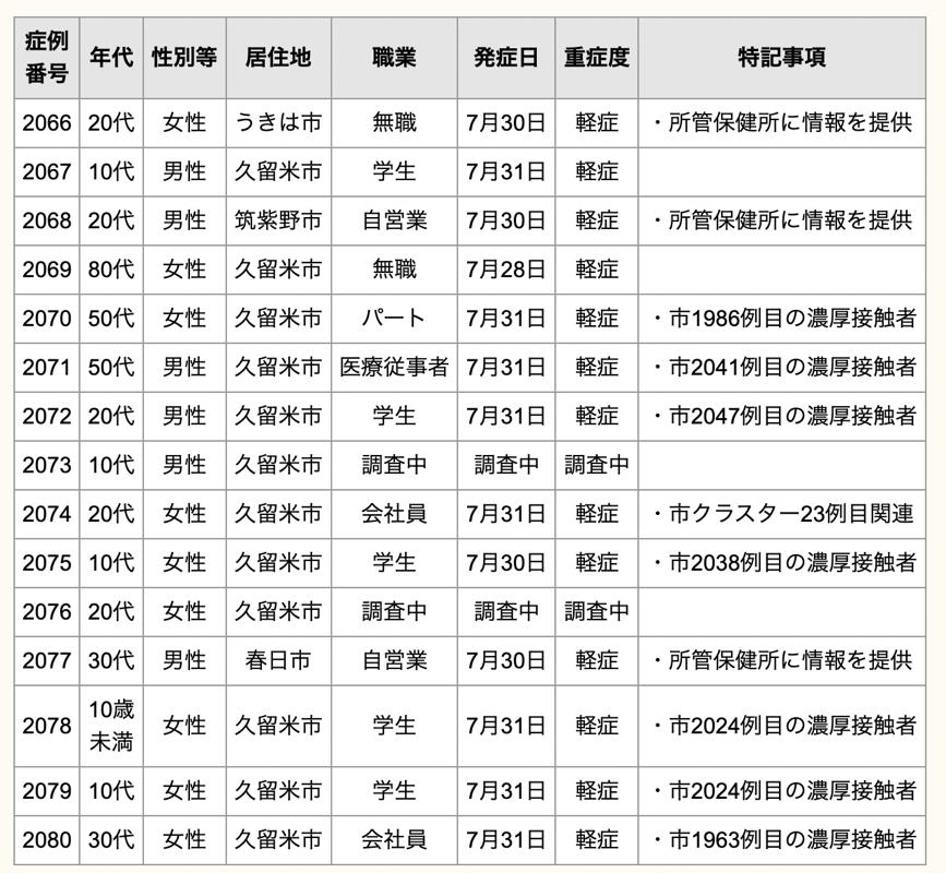 久留米市 新型コロナウイルスに関する情報【8月2日】