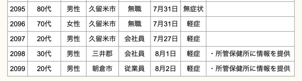 久留米市 新型コロナウイルスに関する情報【8月3日】