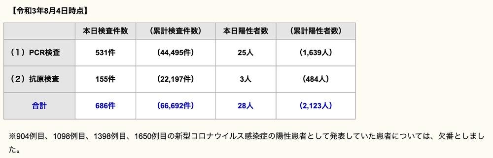 久留米市 新型コロナウイルスに関する情報【8月4日】