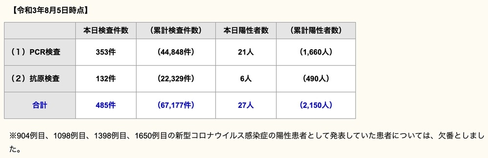 久留米市 新型コロナウイルスに関する情報【8月5日】