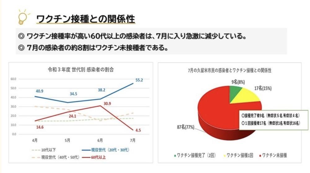 福岡県久留米市 陽性者とワクチン接種との関係性について
