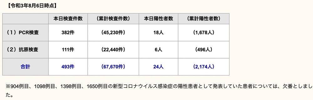 久留米市 新型コロナウイルスに関する情報【8月6日】