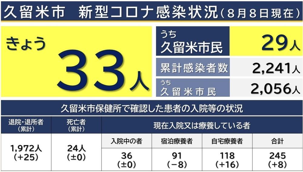 久留米市 新型コロナウイルスに関する情報【8月8日】
