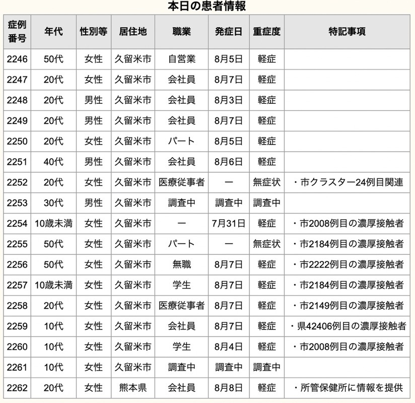 久留米市 新型コロナウイルスに関する情報【8月9日】