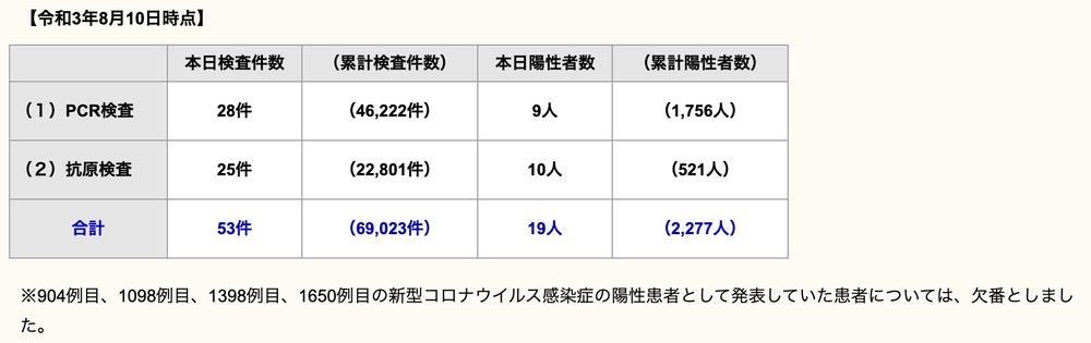 久留米市 新型コロナウイルスに関する情報【8月10日】
