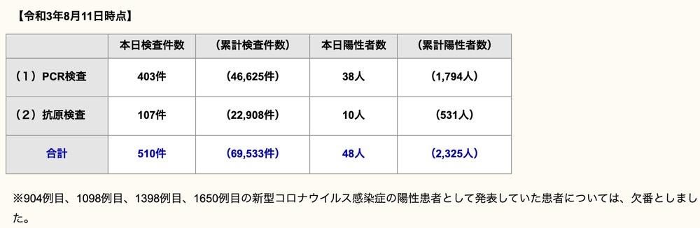 久留米市 新型コロナウイルスに関する情報【8月11日】