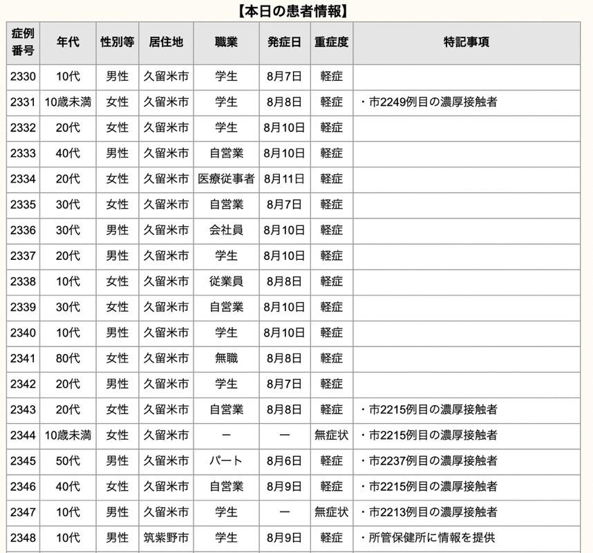 久留米市 新型コロナウイルスに関する情報【8月12日】