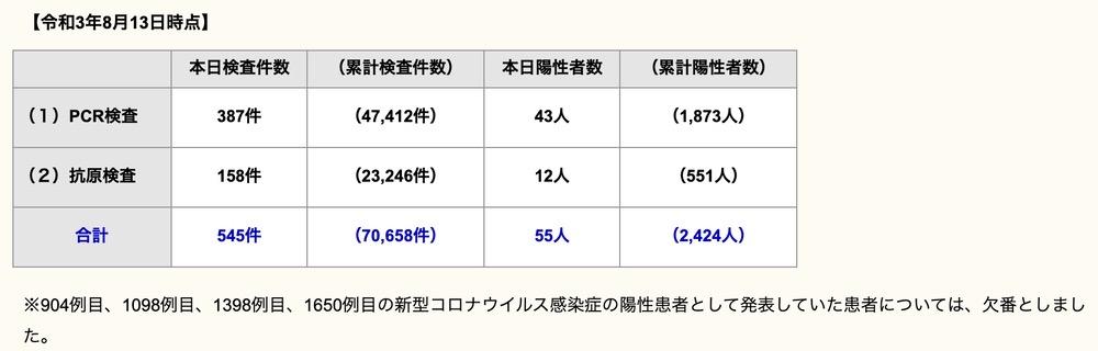 久留米市 新型コロナウイルスに関する情報【8月13日】