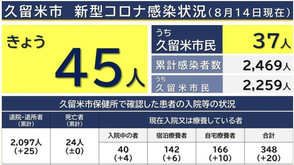 久留米市 新型コロナウイルスに関する情報【8月14日】