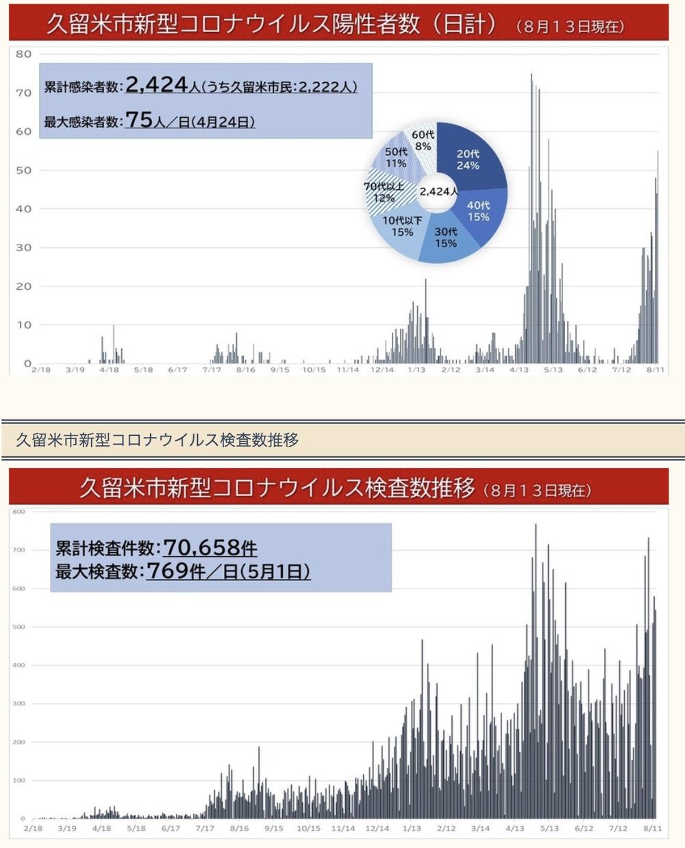 「新型コロナウイルス感染状況まとめ(7月)」と「久留米市新型コロナウイルス陽性者数」