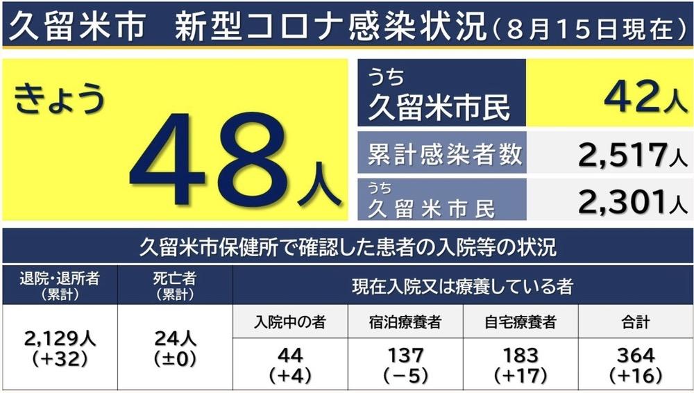 久留米市 新型コロナウイルスに関する情報【8月15日】