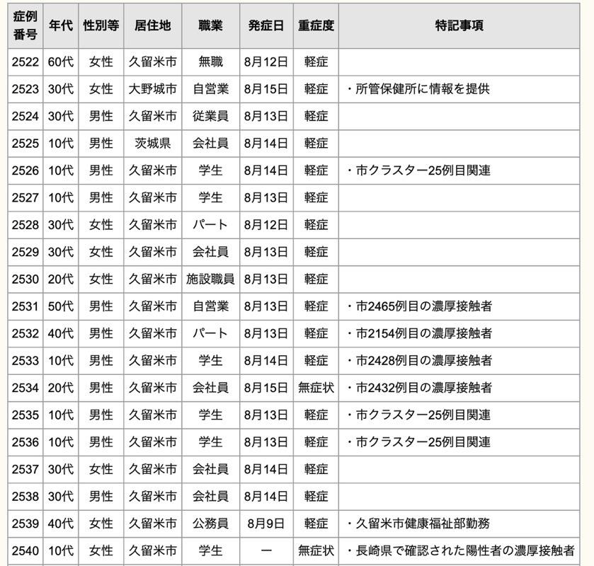 久留米市 新型コロナウイルスに関する情報【8月16日】