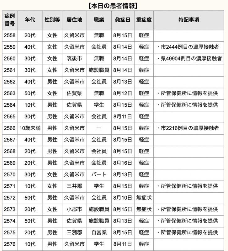 久留米市 新型コロナウイルスに関する情報【8月17日】