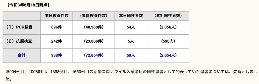 久留米市 新型コロナウイルスに関する情報【8月18日】