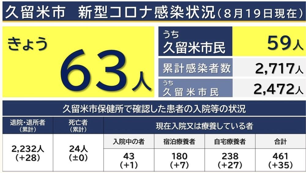 久留米市 新型コロナウイルスに関する情報【8月19日】