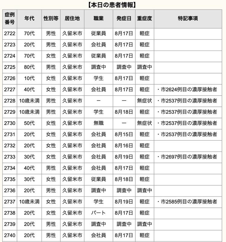 久留米市 新型コロナウイルスに関する情報【8月20日】