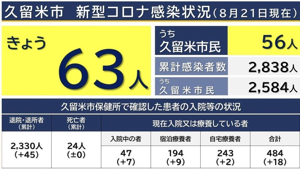 久留米市 新型コロナウイルスに関する情報【8月21日】