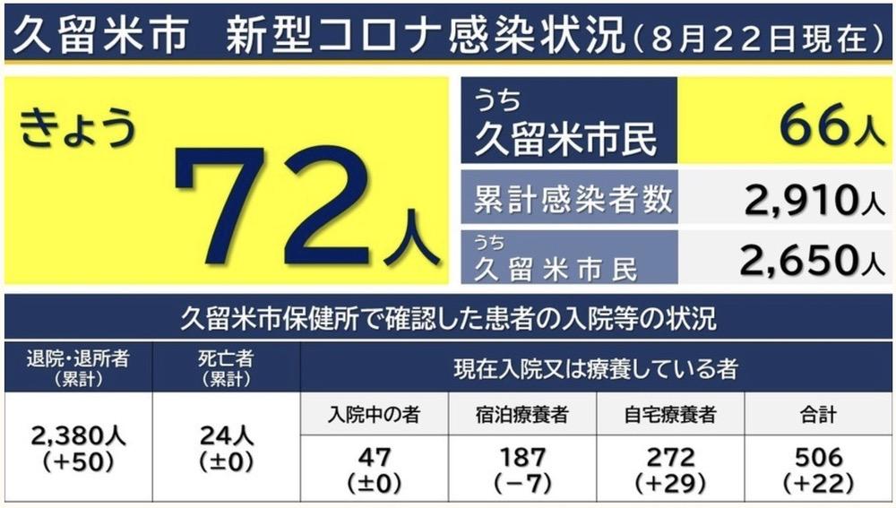 久留米市 新型コロナウイルスに関する情報【8月22日】