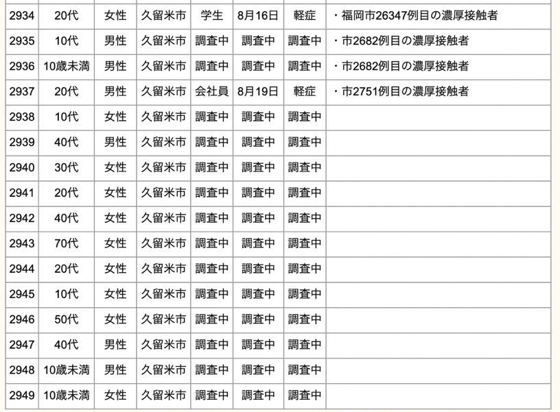 久留米市 新型コロナウイルスに関する情報【8月23日】