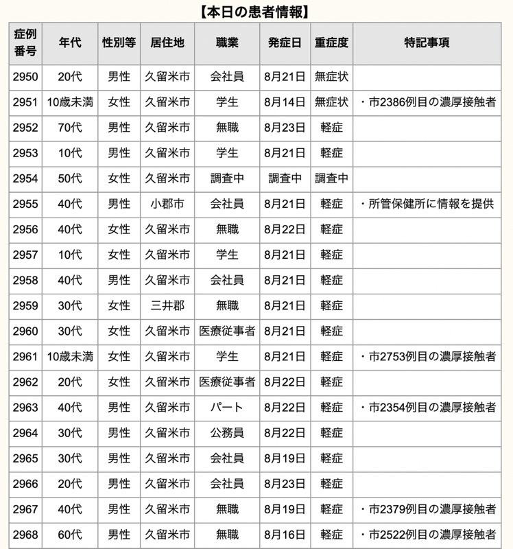 久留米市 新型コロナウイルスに関する情報【8月24日】