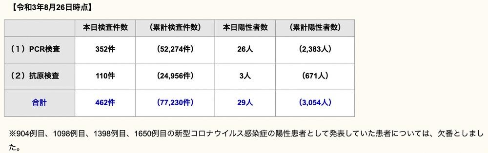 久留米市 新型コロナウイルスに関する情報【8月26日】