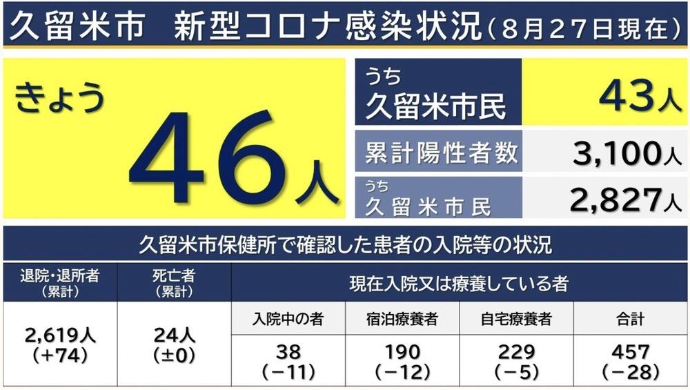 久留米市 新型コロナウイルスに関する情報【8月27日】