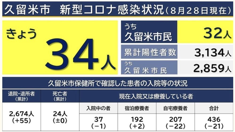 久留米市 新型コロナウイルスに関する情報【8月28日】
