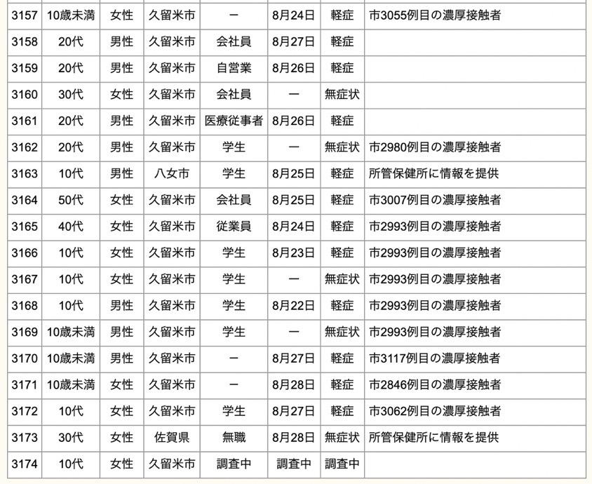 久留米市 新型コロナウイルスに関する情報【8月29日】