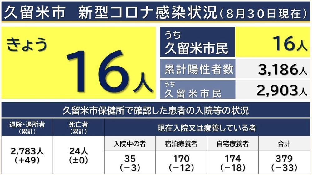 久留米市 新型コロナウイルスに関する情報【8月30日】