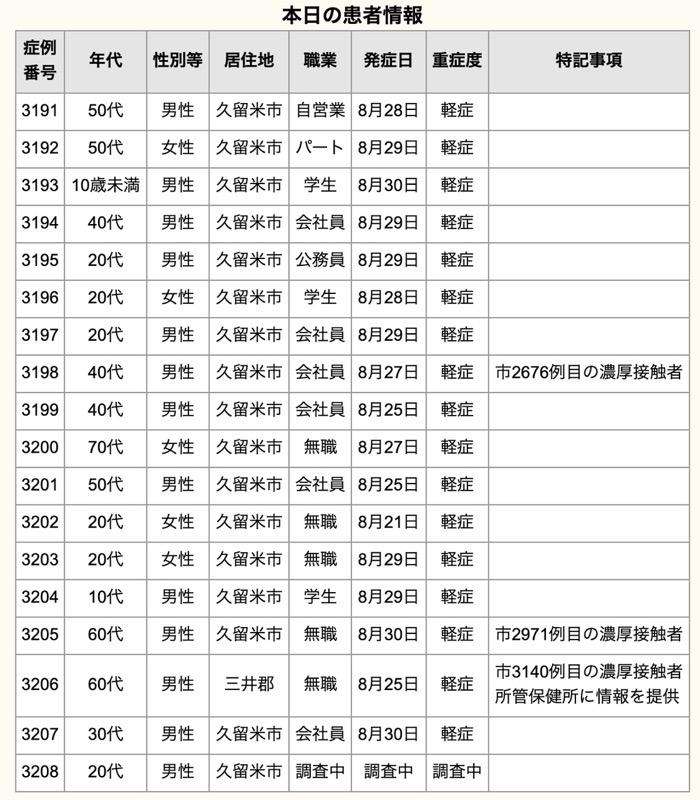 久留米市 新型コロナウイルスに関する情報【8月31日】