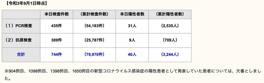 久留米市 新型コロナウイルスに関する情報【9月1日】