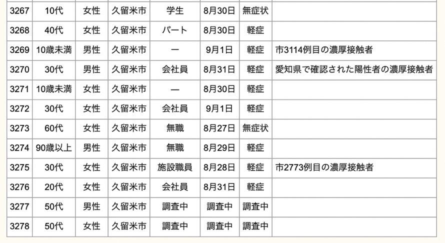 久留米市 新型コロナウイルスに関する情報【9月2日】