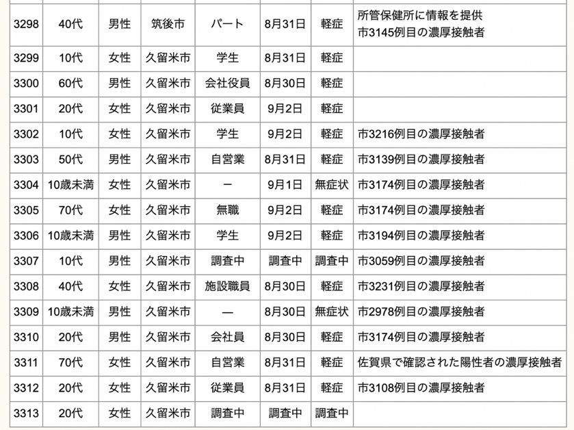 久留米市 新型コロナウイルスに関する情報【9月3日】