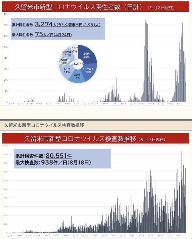 久留米市新型コロナウイルス陽性者数(日計)