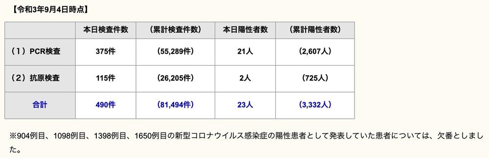 久留米市 新型コロナウイルスに関する情報【9月4日】