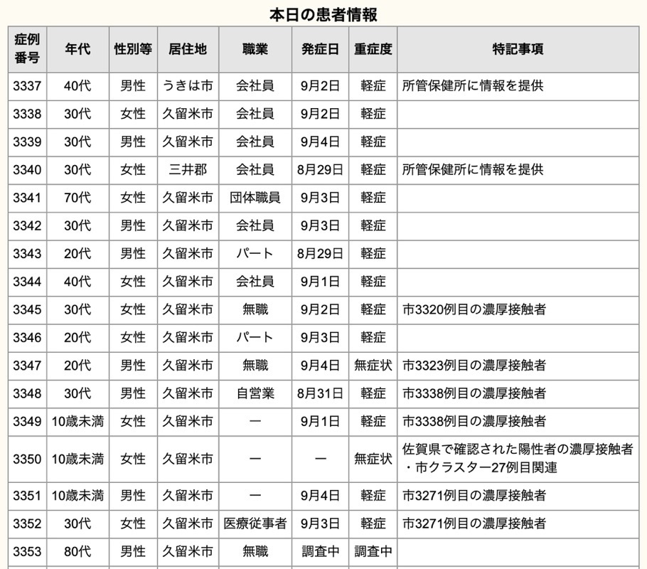 久留米市 新型コロナウイルスに関する情報【9月5日】