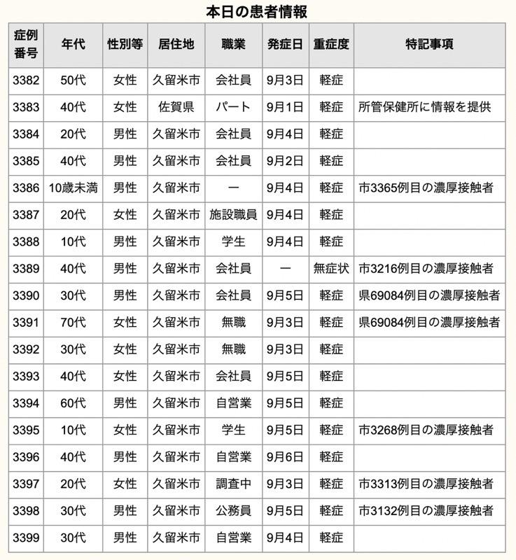 久留米市 新型コロナウイルスに関する情報【9月7日】