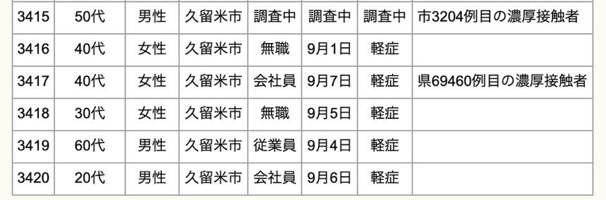 久留米市 新型コロナウイルスに関する情報【9月8日】