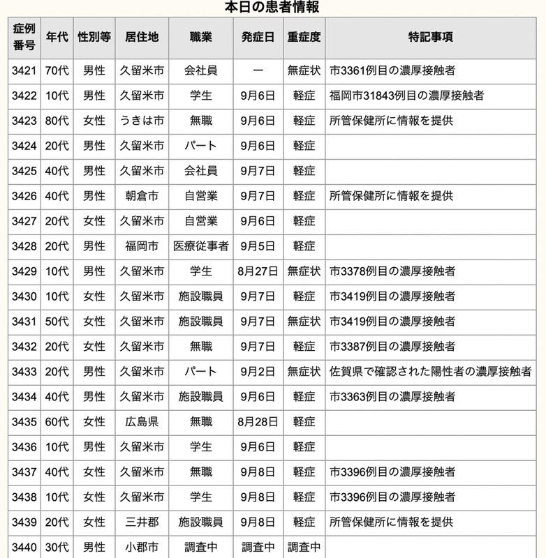久留米市 新型コロナウイルスに関する情報【9月9日】