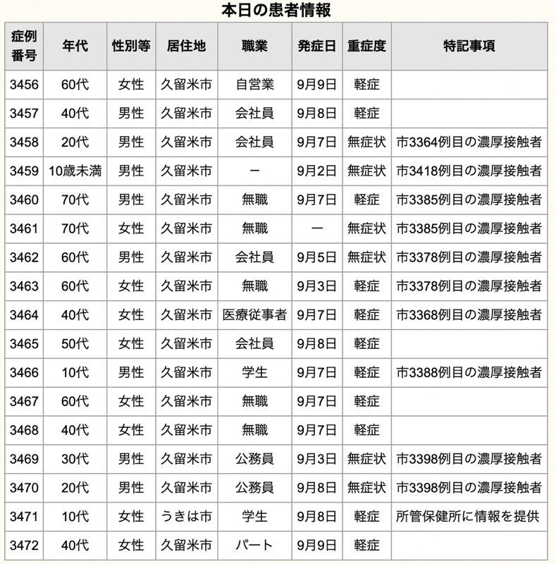 久留米市 新型コロナウイルスに関する情報【9月11日】