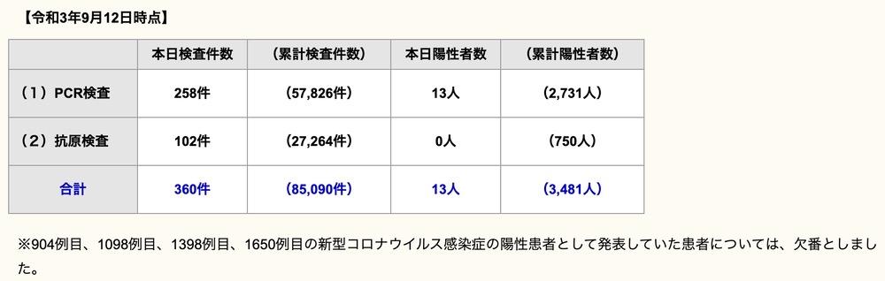 久留米市 新型コロナウイルスに関する情報【9月12日】