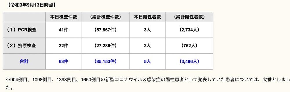 久留米市 新型コロナウイルスに関する情報【9月13日】