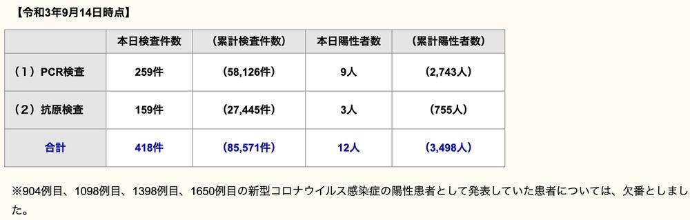 久留米市 新型コロナウイルスに関する情報【9月14日】