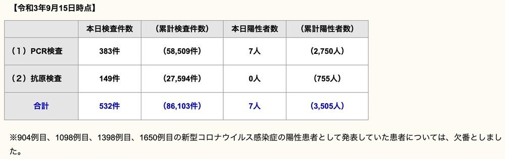 久留米市 新型コロナウイルスに関する情報【9月15日】