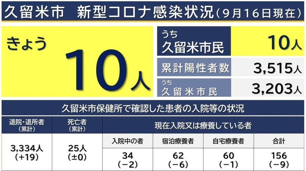 久留米市 新型コロナウイルスに関する情報【9月16日】
