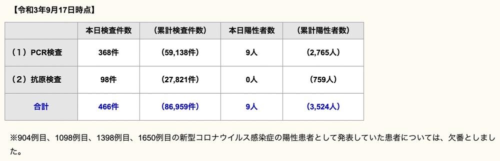 久留米市 新型コロナウイルスに関する情報【9月17日】
